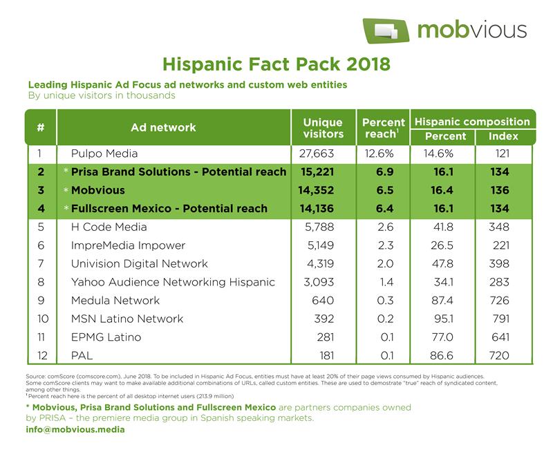Mobvious Press Hispanic Fact Pack 2018 Mobile Advertising